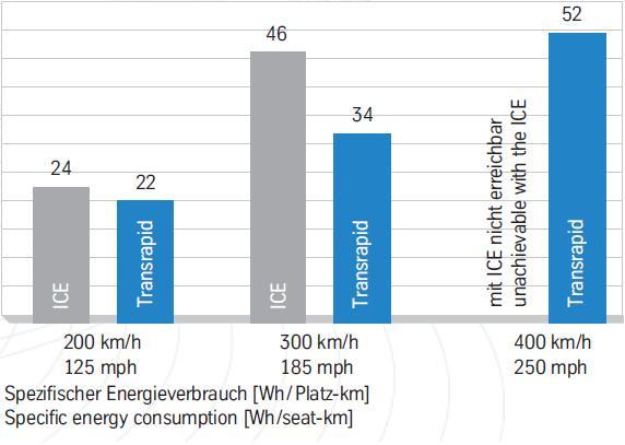 Tech - Energieverbrauch